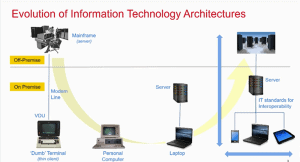 Evolution of Information Technology Architectures